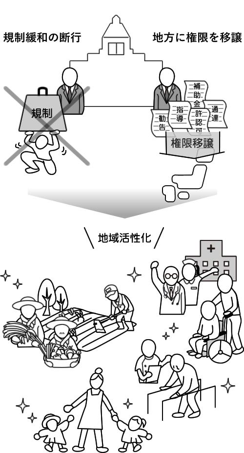 規制改革・地方分権 政策 日本...