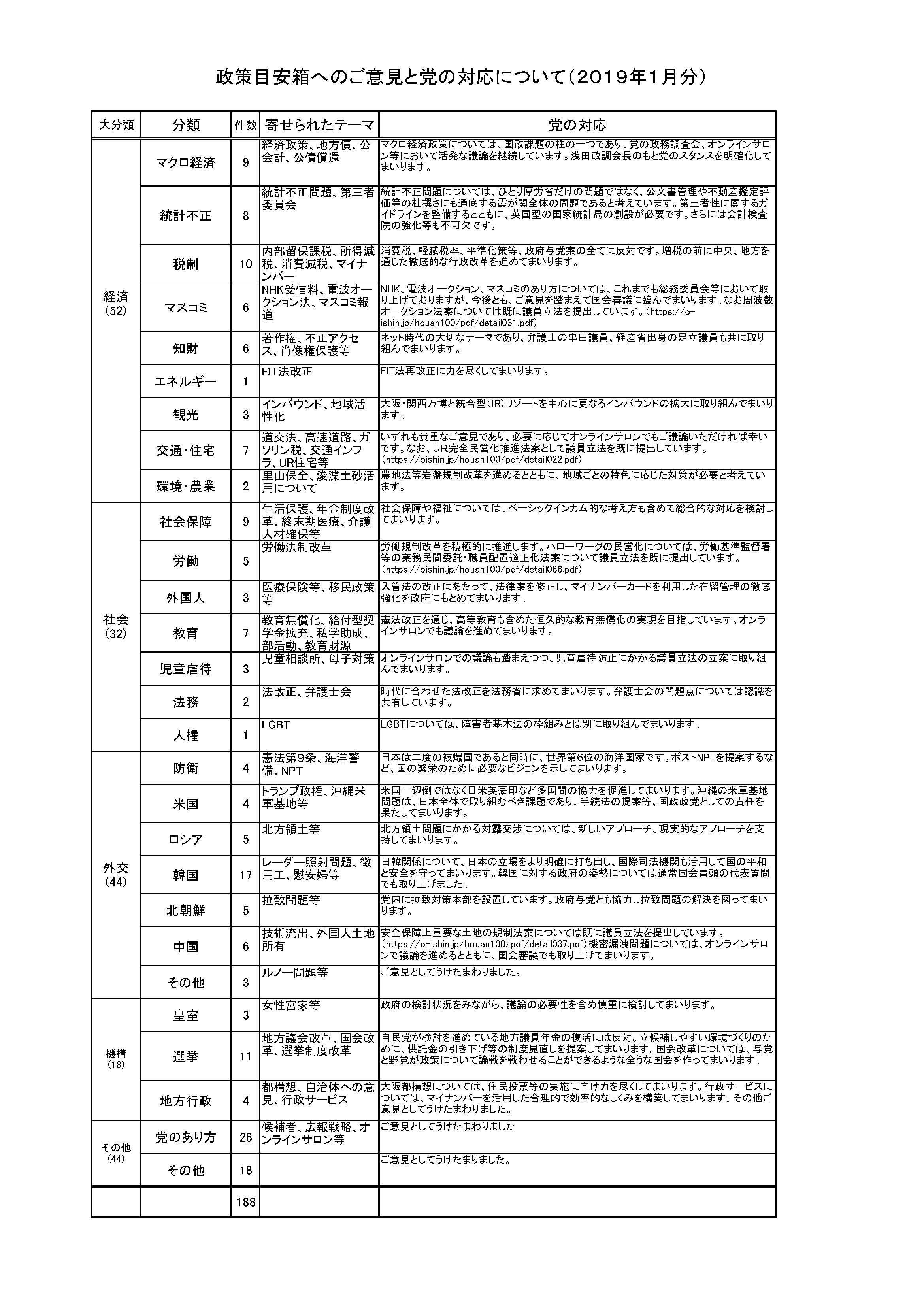 2019年2月21日(木)政策目安箱へのご意見と党の対応について(平成31年2019年1月分)