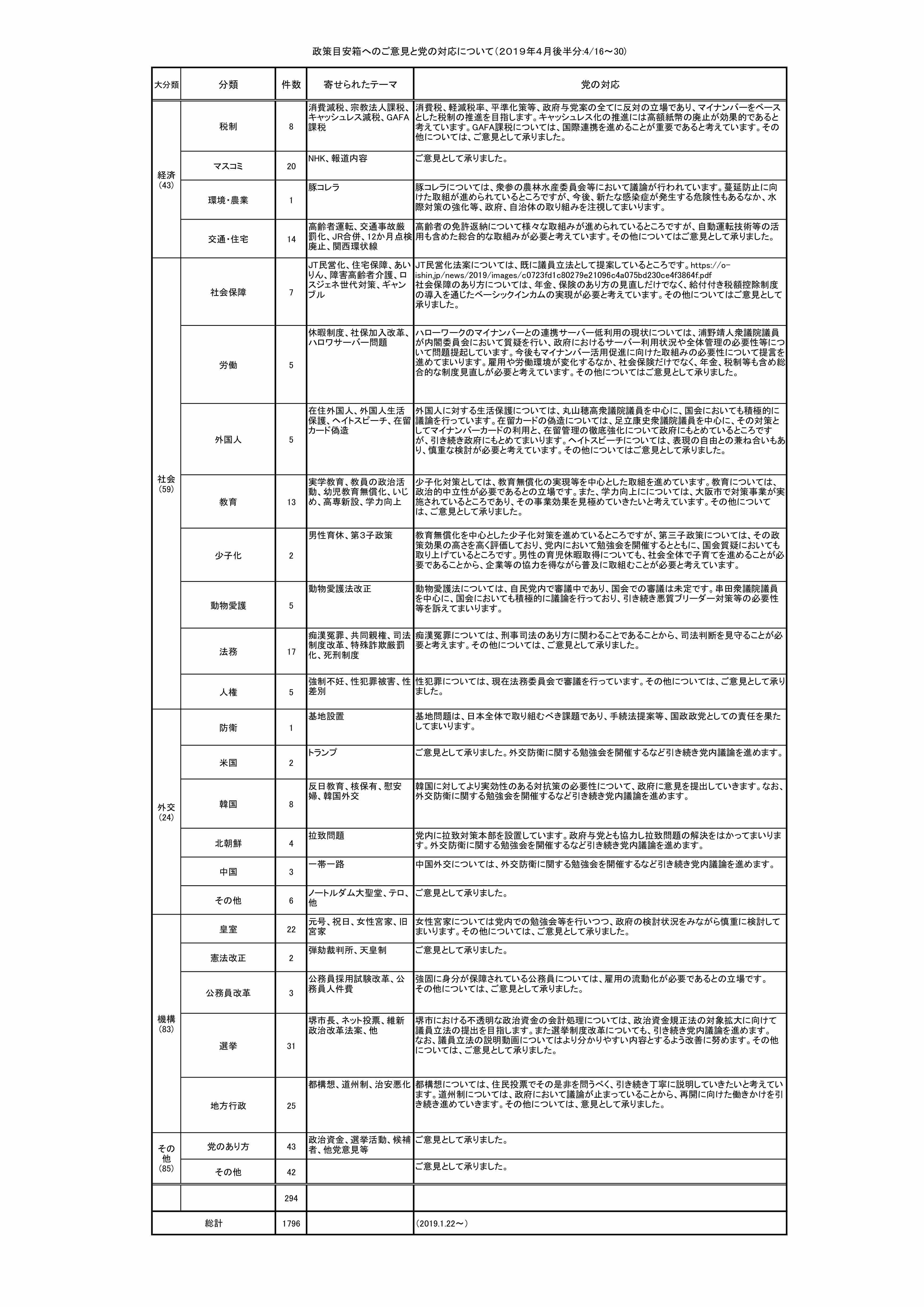2019年5月24日(金)政策目安箱へのご意見と党の対応について(平成31年4月後半分)
